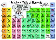 Öğretmeni oluşturan elementlerin tablosu