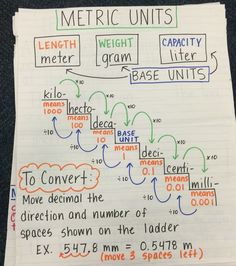 Image result for metric system anchor chart Math Anchor Charts, Math Charts, Fifth Grade Math, Fourth Grade, Math Measurement, Homeschool Math, Homeschooling, Science Classroom, Math Lessons