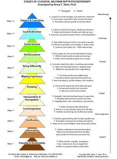 Maslow's Hierarchy of Needs and The Stages of Classical Adlerian Psychotherapy - Alfred Adler Institutes of San Francisco and Northwestern Washington