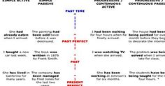 """English Tenses Timeline Chart Welcome! Say hello to the world. Tell us about yourself!  RECENT GUEST POSTS Reading Comprehension Strategies Reading Comprehension Strategies ...Read More """"Donald Trump"""" Slang Words """"Donald Trump"""" Slang Words ...Read More Common Antonyms in English Common Antonyms in English ...Read More 15 Ways to Say """"I Like It"""" 15 Ways …"""
