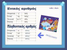 Greek Phrases, Learn Greek, Greek Language, Language Lessons, Infant Activities, Speech Therapy, Grammar, Teacher, Classroom