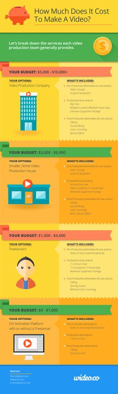 How Much Does it Cost to Make a Video? #Infographic #ContentMarketing