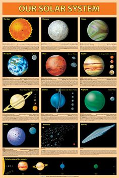 """Full color rendering of the sun , moon and all the planets with all their moons. Size: 26.75"""" x 38.5"""" (68 x 98 cm). LAMINATED Limited Quantities Available Printed in U.S.A."""