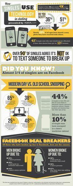Cómo usan los solteros las redes sociales para ligar #cmua