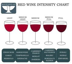Ravenhead Red Wine Intensity Chart - Find out which red wines are full bodied and which are light bodied with this handy guide!