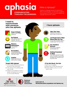 What is Aphasia? Aphasia is a language disorder that affects the ability to communicate. It's most often caused by injury to parts of the brain that control speech and language resulting from a stroke or Traumatic Brain Injury. Speech Pathology, Speech Therapy Activities, Speech Language Pathology, Speech And Language, Cognitive Activities, Leadership Activities, Educational Leadership, Group Activities, Educational Technology