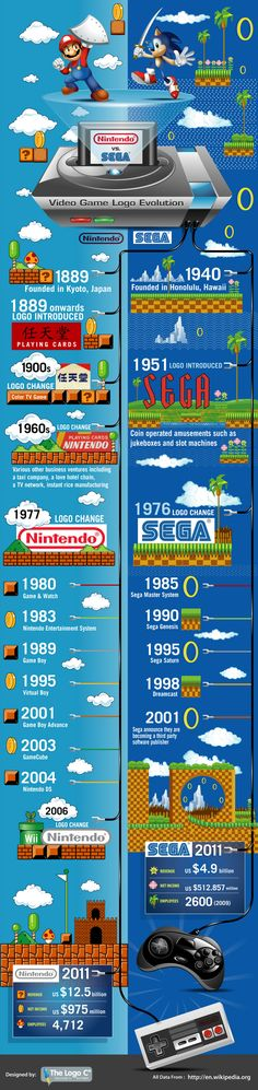 INFOGRAPHIC: NINTENDO VS SEGA: VIDEO GAME LOGO EVOLUTION    'Nintendo vs Sega: Video Game Logo Evolution' shows how their logos have changed since their companies first started (in 1889 for Nintendo and 1940 for Sega). We also take a look at when they launched their various gaming products, from Nintendo's Game Boy to Sega's Master System.