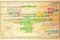 Joseph Priestley's A New Chart of History, 1765. 100 Diagrams That Changed the World – Brain Pickings