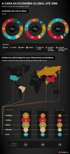 Como fica a economia mundial nos próximos 48 anos?