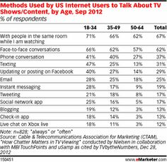 Facebook more than triples Twitter's TV influence, finds survey