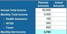 Step by step budgeting