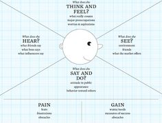 La carte d'empathie, pour analyser le besoin de ses clients et bénéficiaires