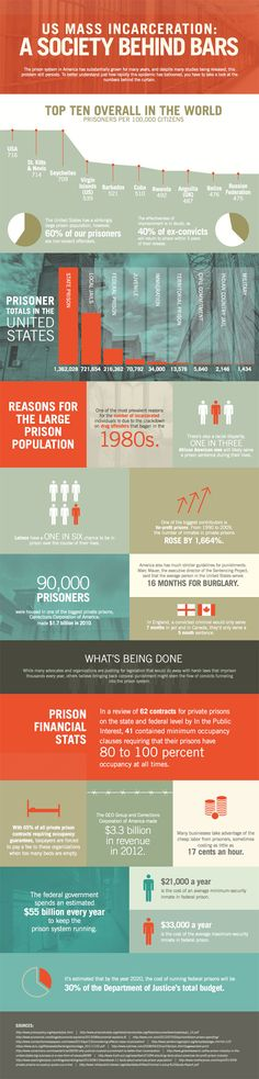 Infographic - U. Mass Incarceration: A Society Behind Bars Prison Wife, Restorative Justice, Public Administration, Behind Bars, Department Of Justice, Criminal Justice System, Criminology, Sociology, Social Work