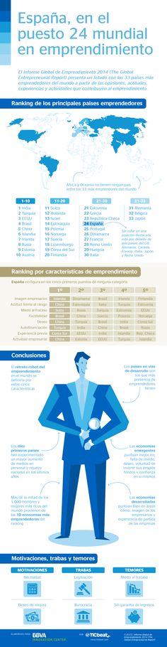 Los países mas emprendedores, con España en el puesto nº 24  Por supuesto este tipo de información es siempre interpretativa, pero resulta cuanto menos interesante.