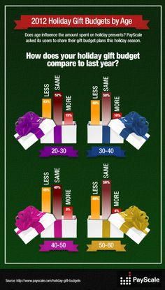 2012 Holiday Gift Budgets By Age[INFOGRAPHIC]
