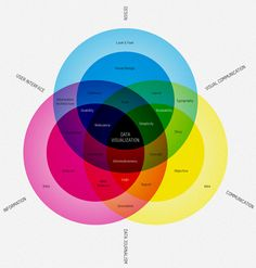 What is Data Visualization? - information aesthetics