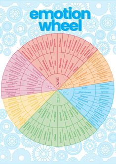 If you want to enhance emotional literacy, this wheel of emotions is a useful tool. If you want to enhance emotional literacy, this wheel of emotions is a useful tool. Diversity In The Classroom, Emotions Wheel, List Of Skills, Leadership Quotes, Coping Skills, Therapy Activities, Emotional Intelligence, Social Work, Understanding Yourself