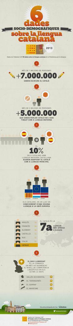 """Infografia basada en """"l'InformeCAT 2013 - 50 dades sobre la llengua catalana"""" de la Plataforma per la llengua, sobre l'estat del català."""