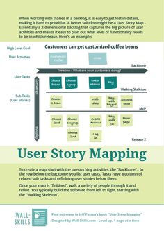 Story Mapping as a fantastic method to plan a product (or feature), sort user stories into releases and to serve as a backlog on steroids during development. We have to thank Jeff Patton for popularizing this approach.         Content of 1-Pager:  User Story Mapping  When working with stories in a backlog, it is easy to get lost in details, making it hard to prioritize. A bett .... If you're a user experience professional, listen to The UX Blog Podcast on iTunes.