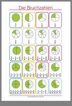 What is Mental Math? Well, answer is quite simple, mental math is nothing but simple calculations done in your head, that is, mentally. Classroom Display Boards, Classroom Displays, Elementary Science, Elementary Education, Multiplication, Fractions, Math Math, Plane Geometry, Geometry Formulas