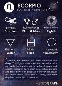 scorpio horoscope - Yahoo Image Search Results
