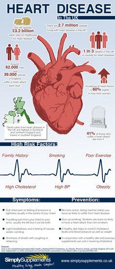 Heart Disease in the UK