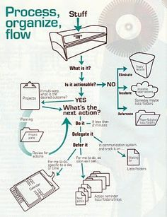 Alex's Weblog: The chart of Getting Things Done