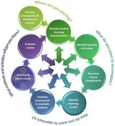 Designing the Wheel: Built-in Instructional Technology (EDUCAUSE Review) | EDUCAUSE.edu