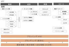 全体像 Business Tips, Knowledge, Diagram, Study, Marketing, How To Plan, Facebook, Twitter, Google