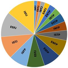 Personality type ratios pie chart types Why Are INFs So Rare? Rarest Personality Type, Infj Personality, Personality Profile, Infj Infp, Enfj, John Maxwell, Personalidade Infp, Type Chart, Self Esteem