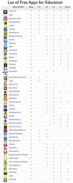 List of Free Educational Apps by Grade Level.