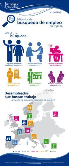 Hola: Una infografía con Métodos de búsqueda de empleo. Vía Un saludo