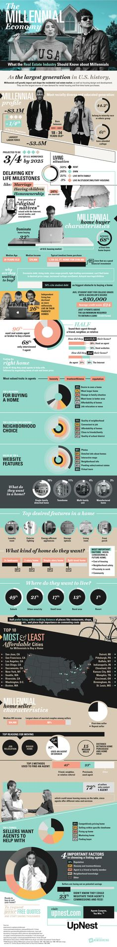 What the Real Estate Industry Should Know about Millennials #infographic #RealEstate #Economy