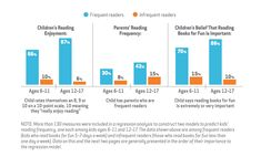 Parents who read frequently are are more like to have kids that read frequently as well. #FactFriday #readtogether The State of Kids and Reading | Kids and Family Reading Report | Scholastic Inc.