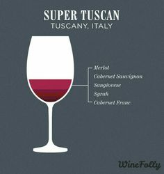 Super Tuscan wine from winefolly