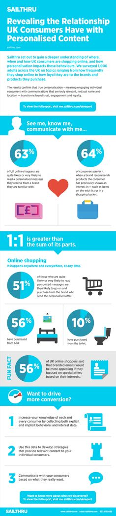 Revealing the Relationship UK Consumers Have with Personalized Content #infographic #personalization #UK