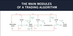 The algo trading strategy philosophy. How to build an automated trading system from your ideas.