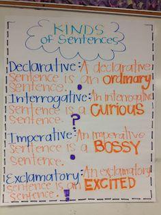 the four kinds of sentences: declarative, interrogative, imperative, exclamatory