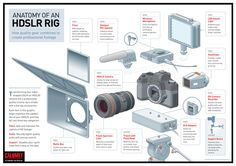 Anatomy of a HDSLR Rig