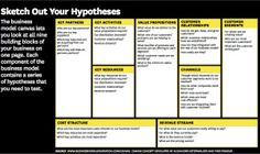 This is the Business Model Canvas (BMC). These 9 building blocks can be applied to any business model. Business Canvas, Business Model Canvas Examples, Business Letter, Sample Business Plan, Start Up Business, Business Planning, Business Tips, Sample Resume, Inbound Marketing