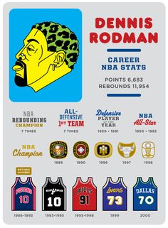 You can debate whether Jordan, Bird, Magic, LeBron, etc. is the G.O.A.T., but no one was more fun to watch than Rodman.