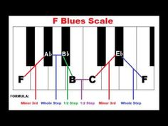 How To Form The Blues Scale On Piano - Piano Scales - YouTube