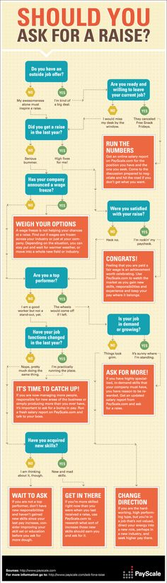Should You Ask for a #Raise?  http://www.roehampton-online.com/?ref=4231900  #careers #jobsearch #jobs #linkedin #socialmedia #social #infographic - by Bootcamp Media ( #SMM #SocialMediaMarketing #SocialMedia #Infographic )