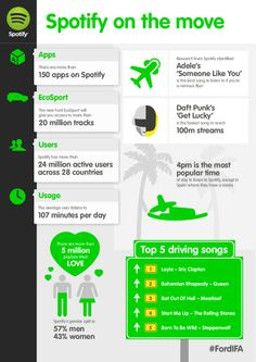 Overview: What's Happening On Spotify - Infographic - The Main Street Analyst