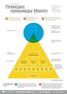 Принцип пирамиды Минто, Барбара Минто / The Minto Pyramide Principle by Barbara Minto Business Education, Business Marketing, Internet Marketing, Visual Thinking, Critical Thinking, Business Notes, Business Ideas, Instructional Design, Educational Websites