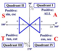 """All Students Take Calculus"" Once students understand why different trig functions are positive in some quadrants and negative in others, this is a quick visual way to remember which is which!"