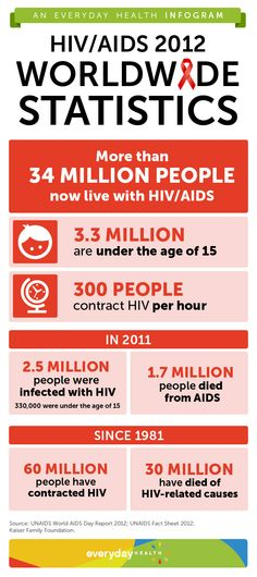 World AIDS Day is December 1. Here are some statistics on the current state of the epidemic.