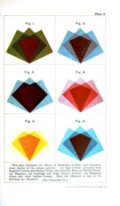 Color - Multiple - Textile color mixing - Effects of dyes
