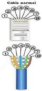 Conexiones RJ45, Cable cruzado, cable r4j45 normal, cable rj45