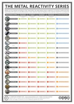 Metal reactivity chart.  The free chemistry graphics at this website are just plain AMAZING!